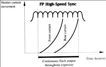 Nikon FP high-speed synchronisatie